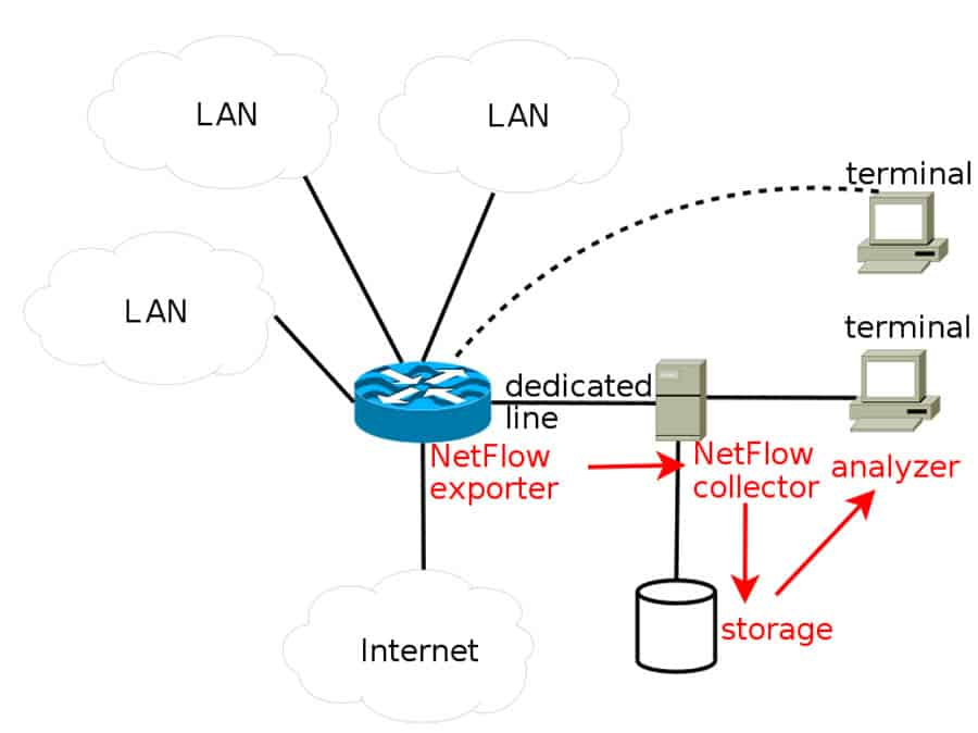 netflow component example diagram